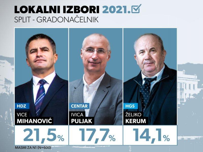 Najnovija anketa za Split predviđa Mihanoviću i Puljku drugi krug, nije bez šansi ni Kerum