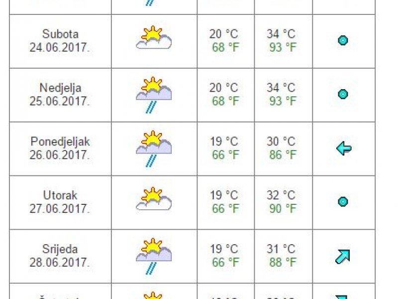 Vremenska Prognoza Dubrovnik Vremenska Prognoza Za 7 Dana