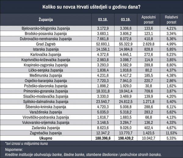 Koliko su Hrvati uštedjeli u godinu dana