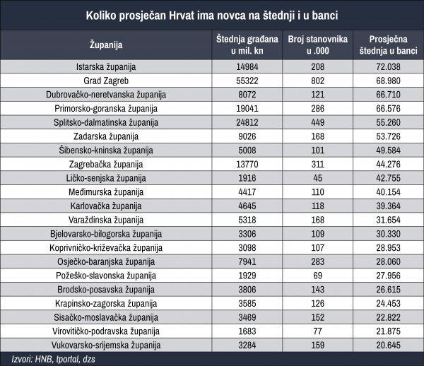 Koliko novca prosječan Hrvat ima u banci