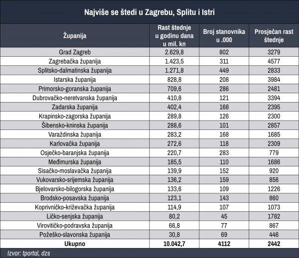 Najmanje nove štednje prikupili su Slavonci