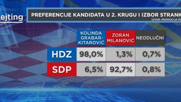 Kod HDZ-a i SDP-a stvari čvrsta su biračka tijela s više od 90 posto potpore svojim kandidatima