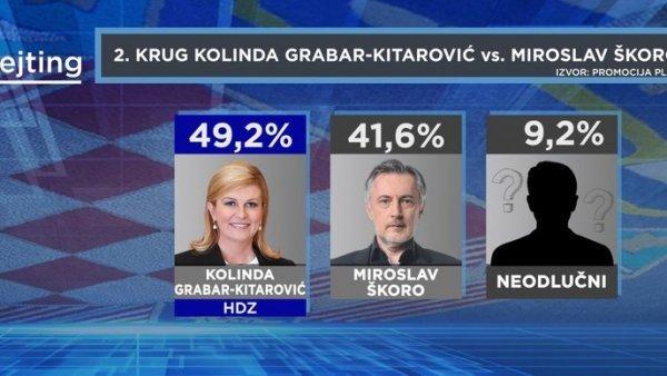 Predsjednica bi pobjedila i u srazu s Miroslavom Škorom