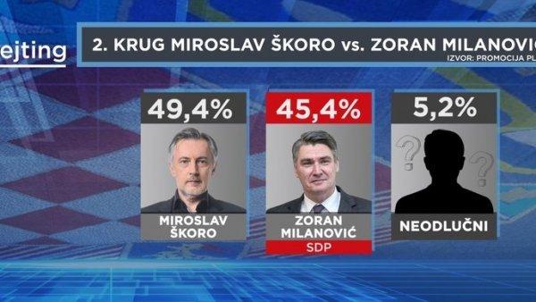 Miroslav Škoro bi u drugom krugu potukao Zorana Milanovića