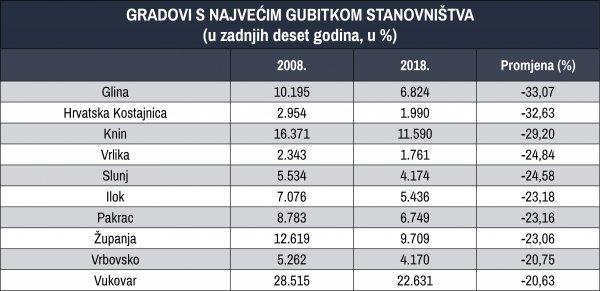 Gradovi s najvećim gubitkom stanovnika u relativnim brojevima