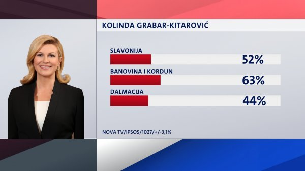 Regije koje podržavaju Kolindu Grabar Kitarović