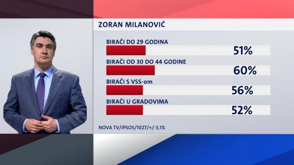 Tko podržava Zorana Milanovića