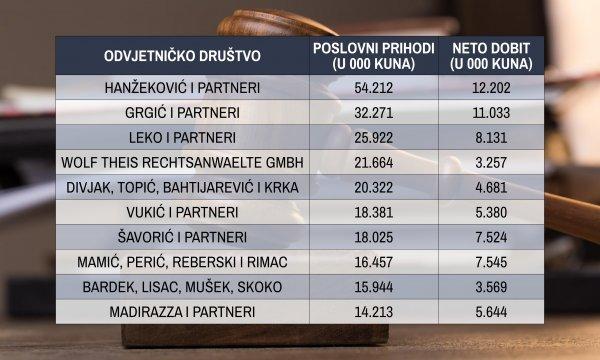 Deset najvećih odvjetničkih društava prema prihodima iz 2019.