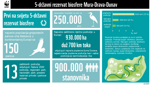5-državni rezervat biosfere Mura-Drava-Dunav