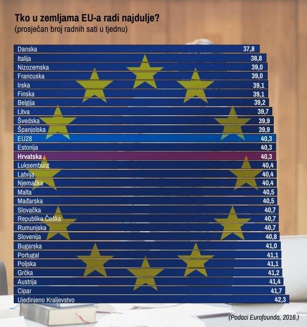 Broj radnih sati u zemljama Europske unije varira od 37,8 do 42,3 sata u tjednu