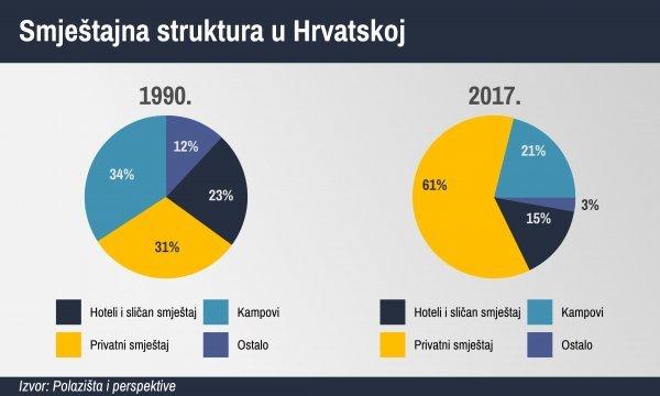 Smještajna struktura u Hrvatskoj